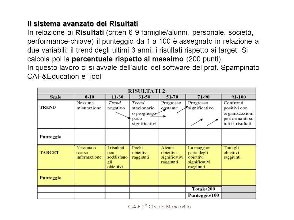 C.A.F 2° Circolo Biancavilla Il sistema avanzato dei Risultati In relazione ai Risultati (criteri 6-9 famiglie/alunni, personale, società, performance