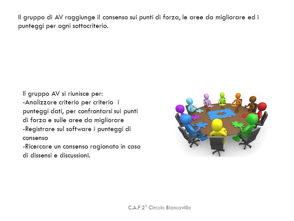 C.A.F 2° Circolo Biancavilla Il gruppo di AV raggiunge il consenso sui punti di forza, le aree da migliorare ed i punteggi per ogni sottocriterio. Il