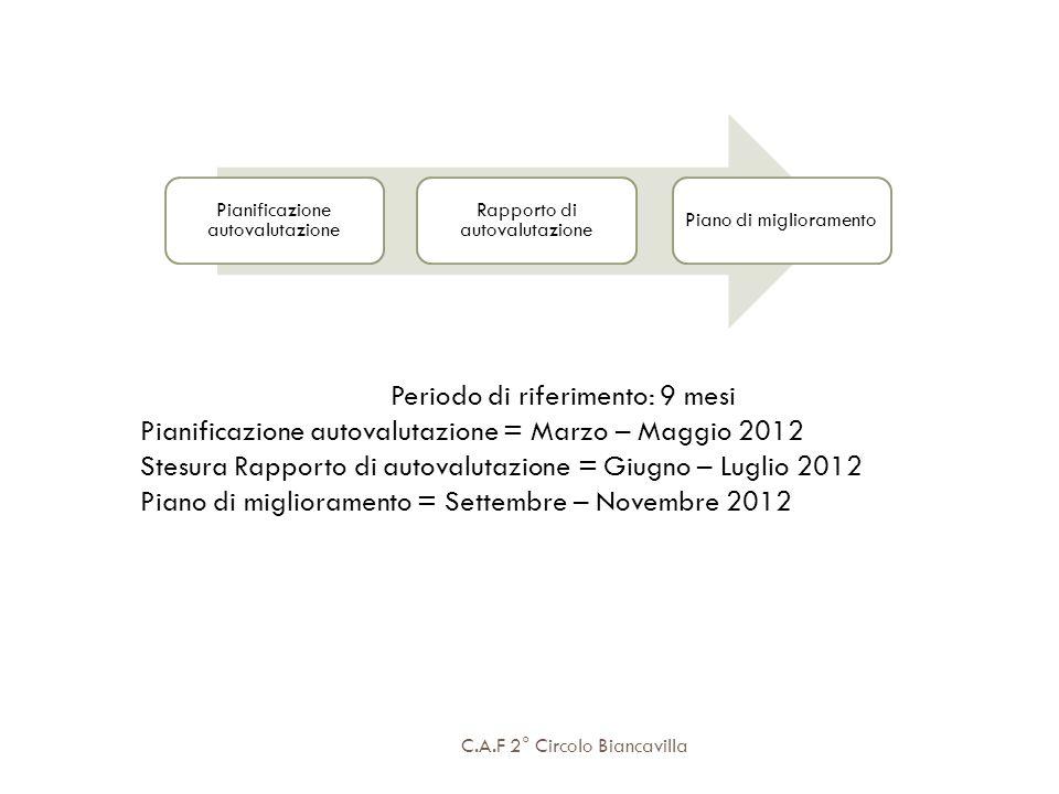 C.A.F 2° Circolo Biancavilla Pianificazione autovalutazione Rapporto di autovalutazione Piano di miglioramento Periodo di riferimento: 9 mesi Pianific