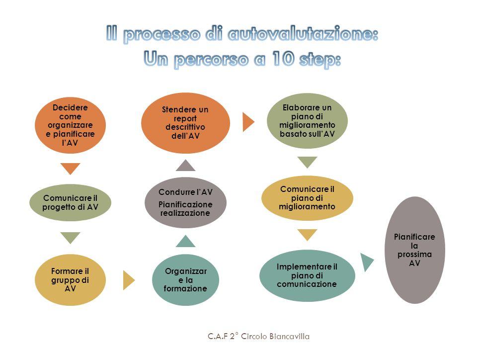 C.A.F 2° Circolo Biancavilla Decidere come organizzare e pianificare lAV Comunicare il progetto di AV Formare il gruppo di AV Organizzar e la formazio