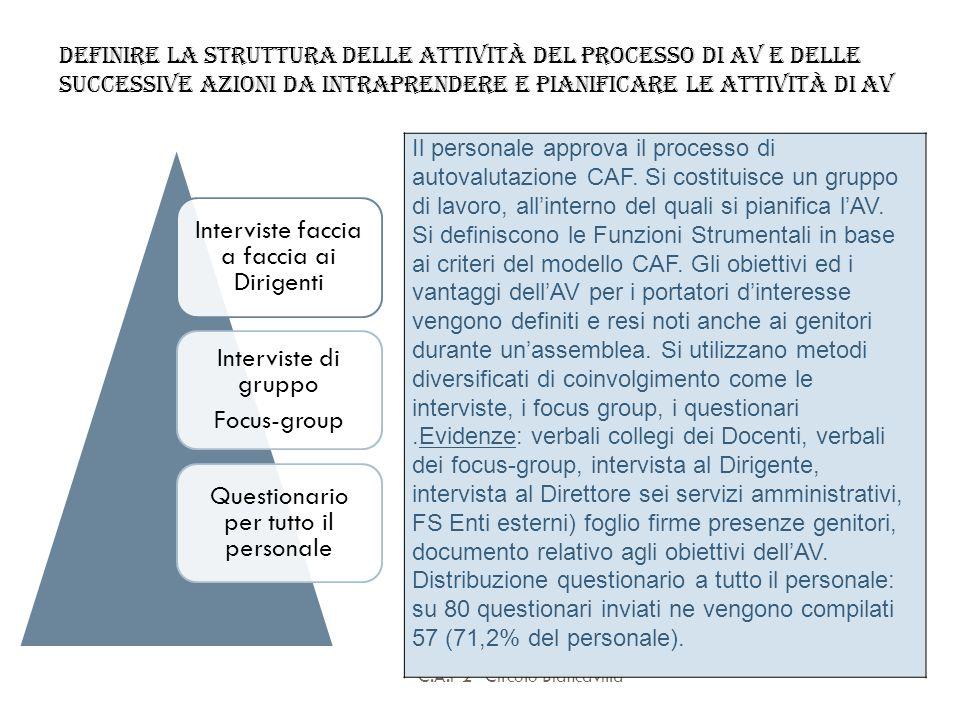 C.A.F 2° Circolo Biancavilla Definire la struttura delle attività del processo di AV e delle successive azioni da intraprendere e pianificare le attiv
