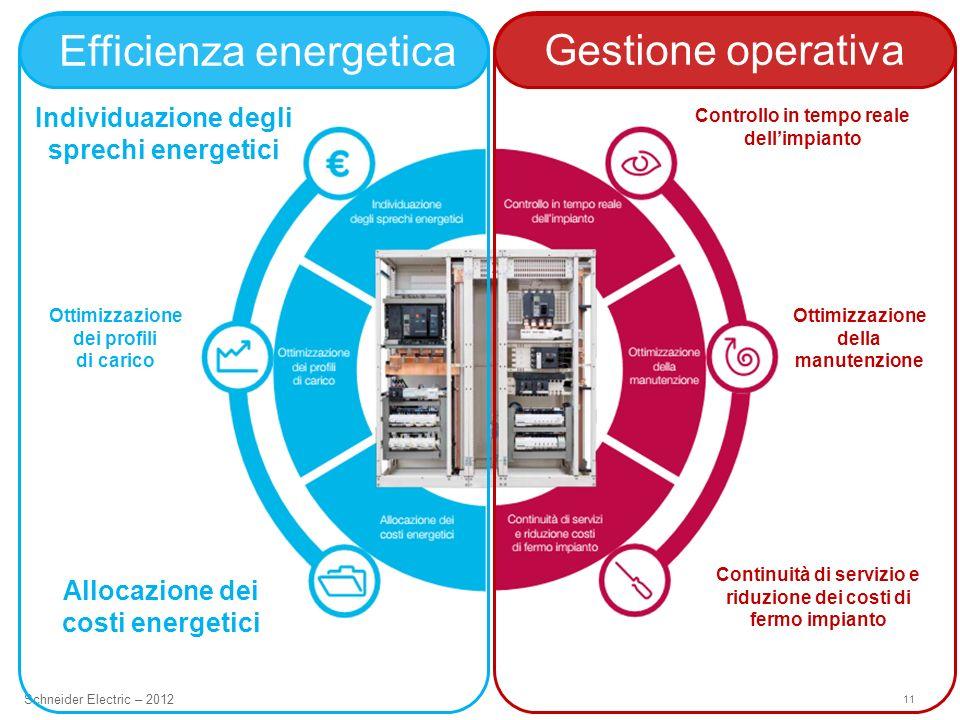 11 Schneider Electric – 2012 Individuazione degli sprechi energetici Ottimizzazione dei profili di carico Allocazione dei costi energetici Controllo i