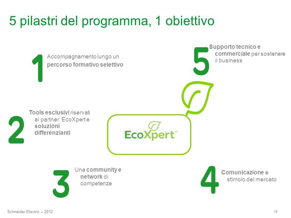 19 Schneider Electric – 2012 5 pilastri del programma, 1 obiettivo Accompagnamento lungo un percorso formativo selettivo Tools esclusivi riservati ai