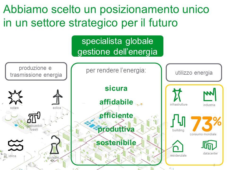 2 Schneider Electric – 2012 Abbiamo scelto un posizionamento unico in un settore strategico per il futuro specialista globale gestione dellenergia per