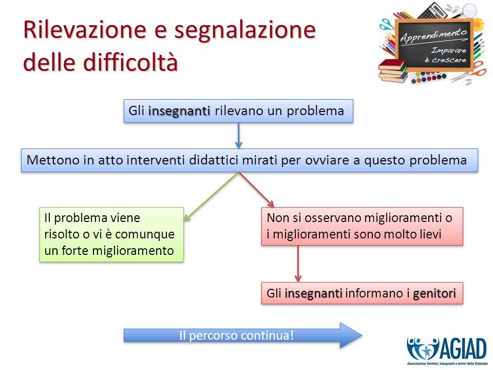 Rilevazione e segnalazione delle difficoltà insegnanti Gli insegnanti rilevano un problema Mettono in atto interventi didattici mirati per ovviare a q