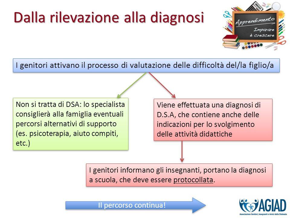 I genitori attivano il processo di valutazione delle difficoltà del/la figlio/a Non si tratta di DSA: lo specialista consiglierà alla famiglia eventua