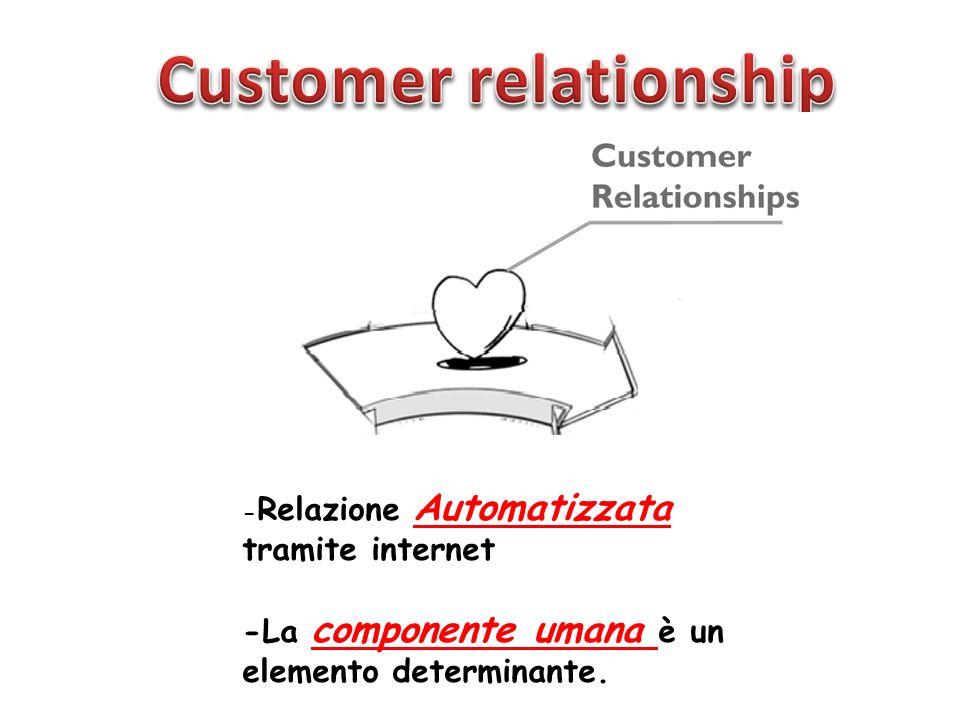 - Relazione Automatizzata tramite internet -La componente umana è un elemento determinante.