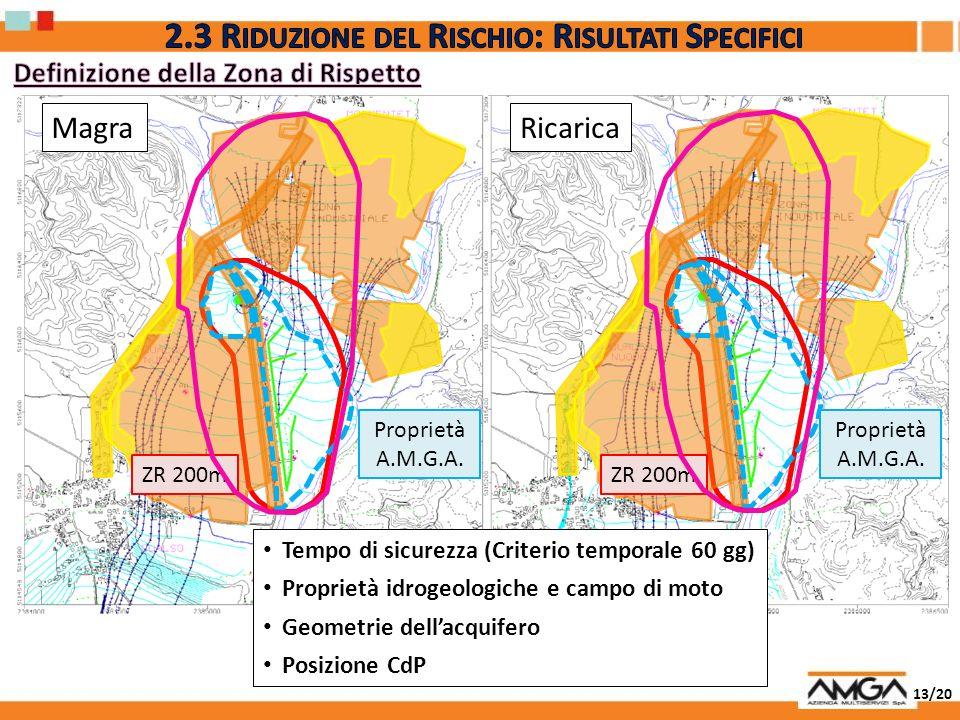 13/20 MagraRicarica Proprietà A.M.G.A. Tempo di sicurezza (Criterio temporale 60 gg) Proprietà idrogeologiche e campo di moto Geometrie dellacquifero