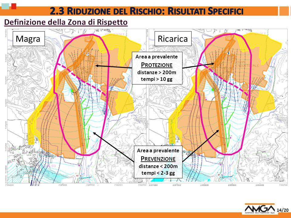 14/20 MagraRicarica Area a prevalente P REVENZIONE distanze < 200m tempi < 2-3 gg Area a prevalente P ROTEZIONE distanze > 200m tempi > 10 gg