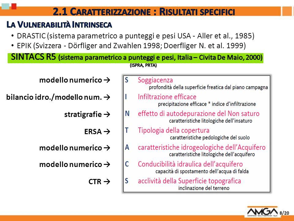 8/20 modello numerico bilancio idro./modello num. stratigrafie ERSA modello numerico CTR