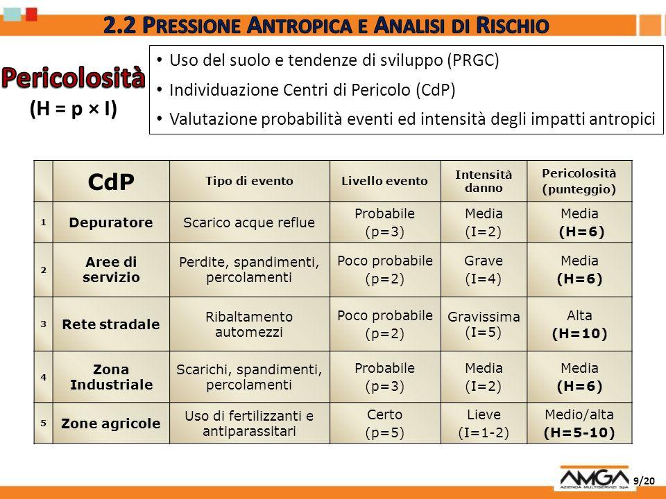 9/20 Uso del suolo e tendenze di sviluppo (PRGC) Individuazione Centri di Pericolo (CdP) Valutazione probabilità eventi ed intensità degli impatti ant