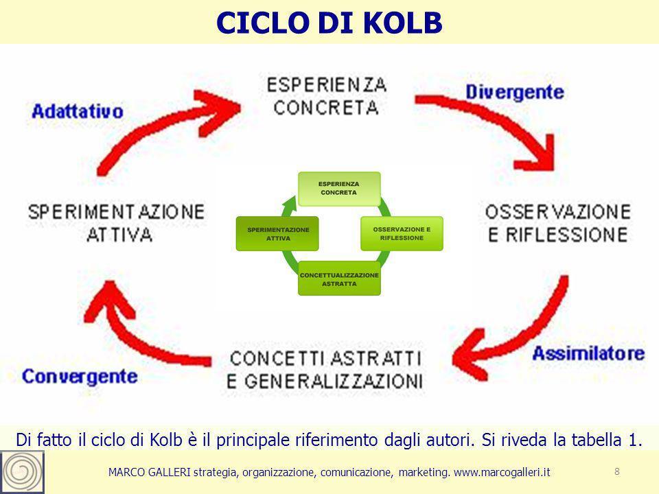 CICLO DI KOLB 8 Di fatto il ciclo di Kolb è il principale riferimento dagli autori.