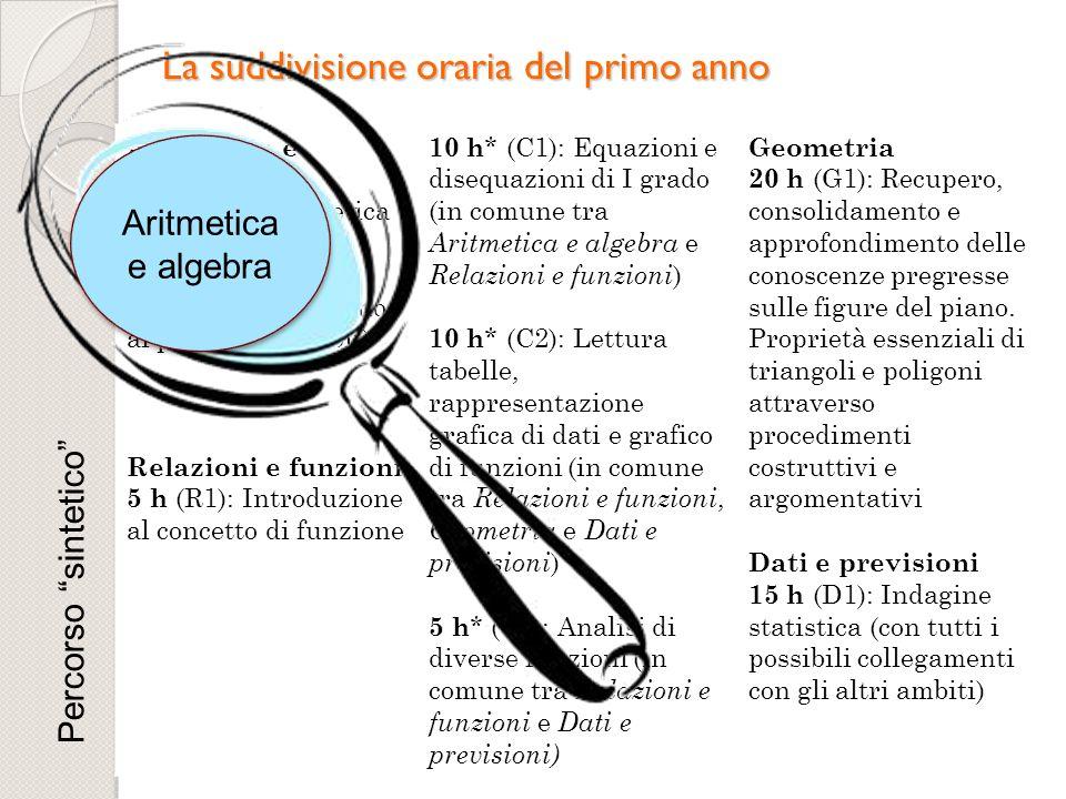 La suddivisione oraria del primo anno Aritmetica e algebra 15 h (A1): Aritmetica (fino ai numeri razionali). Algebra (uso delle lettere fino ai prodot