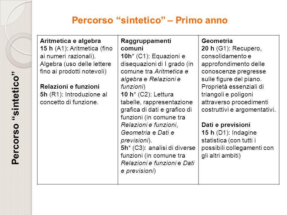 Percorso sintetico Aritmetica e algebra 15 h (A1): Aritmetica (fino ai numeri razionali). Algebra (uso delle lettere fino ai prodotti notevoli) Relazi
