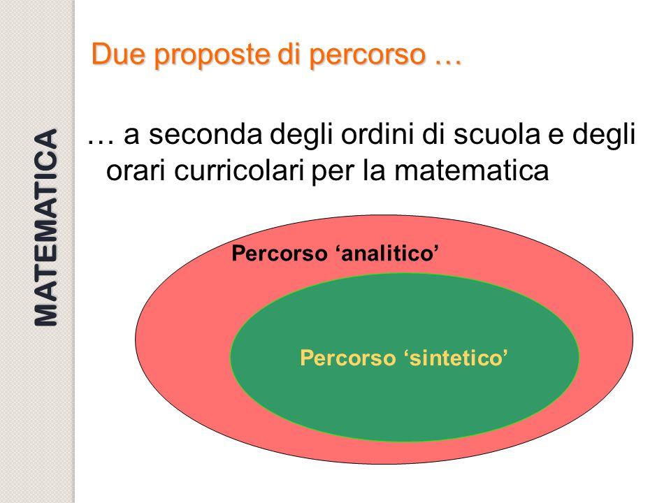 Due proposte di percorso … … a seconda degli ordini di scuola e degli orari curricolari per la matematica Percorso sintetico Percorso analitico MATEMA