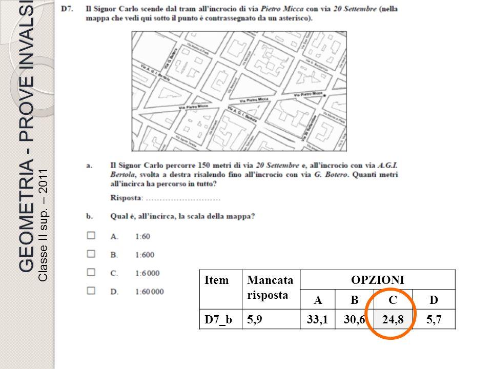 Classe II sup. – 2011 GEOMETRIA - PROVE INVALSI Da fare! ItemMancata risposta OPZIONI ABCD D7_b5,933,130,624,85,7