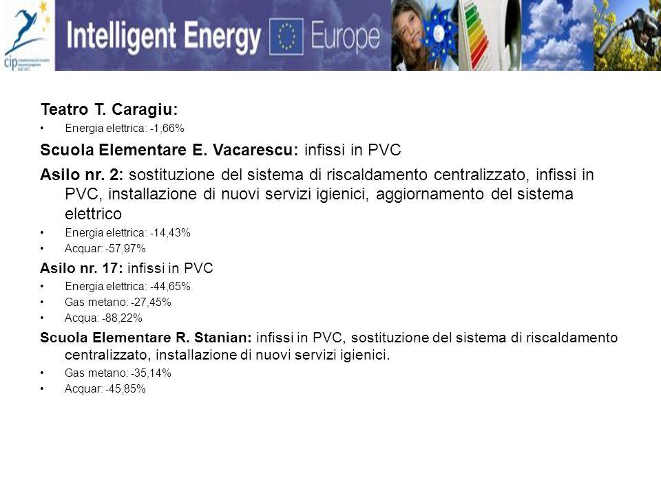 Teatro T.Caragiu: Energia elettrica: -1,66% Scuola Elementare E.