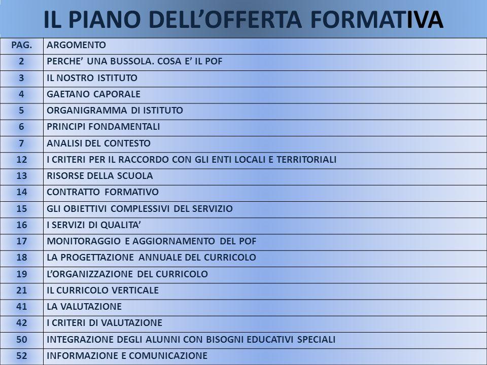 IL PIANO DELLOFFERTA FORMATIVA PAG.ARGOMENTO 2PERCHE UNA BUSSOLA. COSA E IL POF 3IL NOSTRO ISTITUTO 4GAETANO CAPORALE 5ORGANIGRAMMA DI ISTITUTO 6PRINC