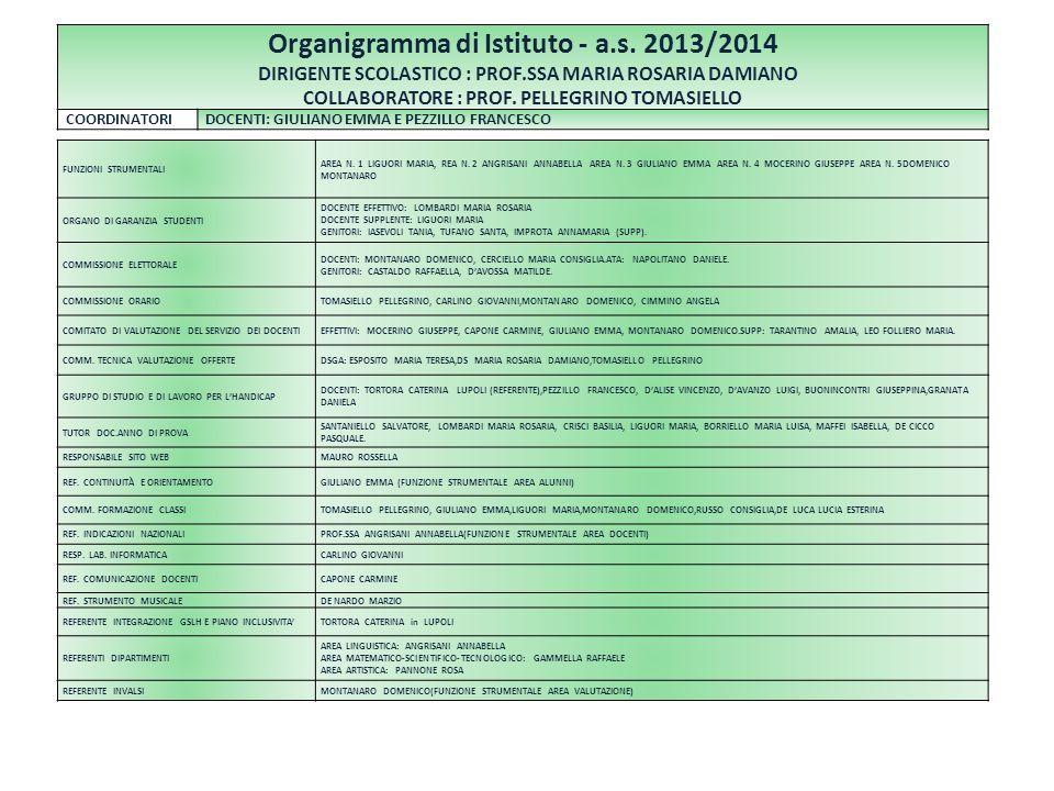 Organigramma di Istituto - a.s. 2013/2014 DIRIGENTE SCOLASTICO : PROF.SSA MARIA ROSARIA DAMIANO COLLABORATORE : PROF. PELLEGRINO TOMASIELLO COORDINATO