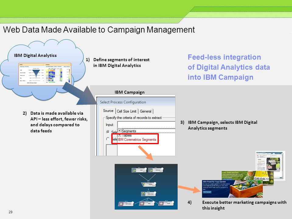 Web Data Made Available to Campaign Management 29 1)Define segments of interest in IBM Digital Analytics 4)Execute better marketing campaigns with this insight 2)Data is made available via API – less effort, fewer risks, and delays compared to data feeds IBM Digital Analytics 3)IBM Campaign, selects IBM Digital Analytics segments 29 IBM Campaign Feed-less integration of Digital Analytics data into IBM Campaign