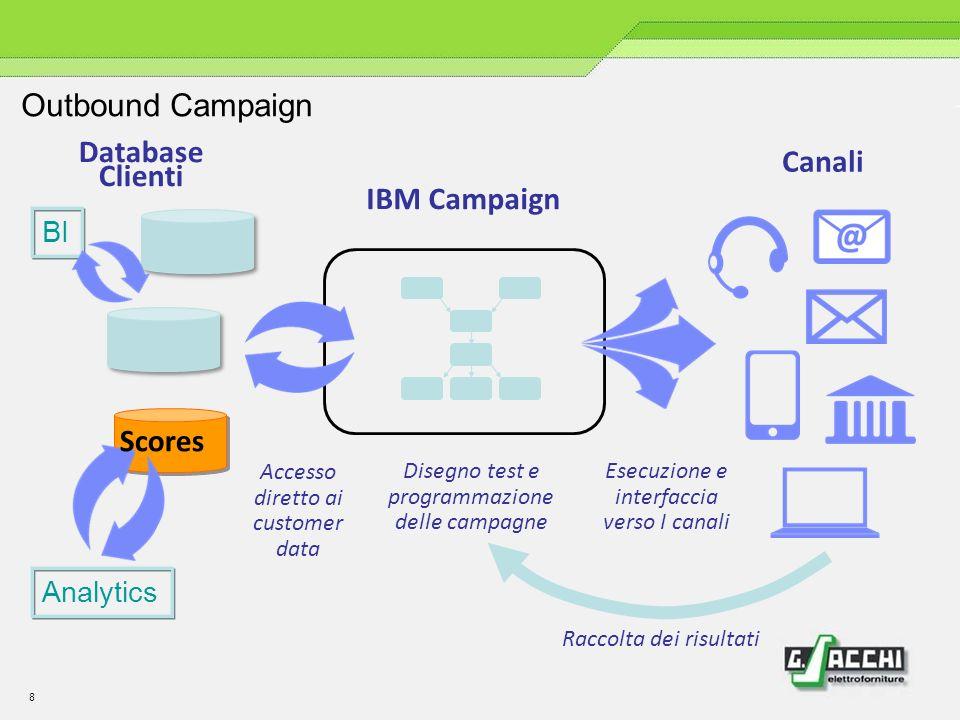 8 Canali Database Clienti IBM Campaign Accesso diretto ai customer data Esecuzione e interfaccia verso I canali Raccolta dei risultati Disegno test e programmazione delle campagne Scores BI Analytics Outbound Campaign