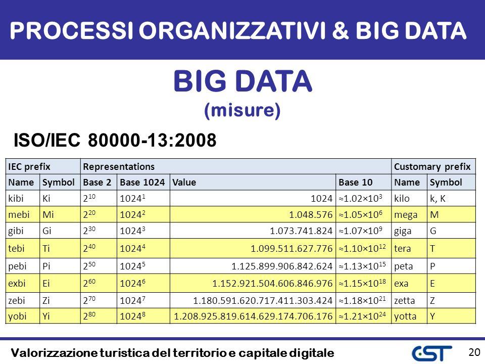 Valorizzazione turistica del territorio e capitale digitale 20 PROCESSI ORGANIZZATIVI & BIG DATA BIG DATA (misure) IEC prefixRepresentationsCustomary prefix NameSymbolBase 2Base 1024ValueBase 10NameSymbol kibiKi2 10 1024 1 10241.02×10 3 kilok, K mebiMi2 20 1024 2 1.048.5761.05×10 6 megaM gibiGi2 30 1024 3 1.073.741.8241.07×10 9 gigaG tebiTi2 40 1024 4 1.099.511.627.7761.10×10 12 teraT pebiPi2 50 1024 5 1.125.899.906.842.6241.13×10 15 petaP exbiEi2 60 1024 6 1.152.921.504.606.846.9761.15×10 18 exaE zebiZi2 70 1024 7 1.180.591.620.717.411.303.4241.18×10 21 zettaZ yobiYi2 80 1024 8 1.208.925.819.614.629.174.706.1761.21×10 24 yottaY ISO/IEC 80000-13:2008