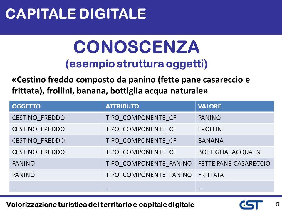 Valorizzazione turistica del territorio e capitale digitale 39 Conclusioni
