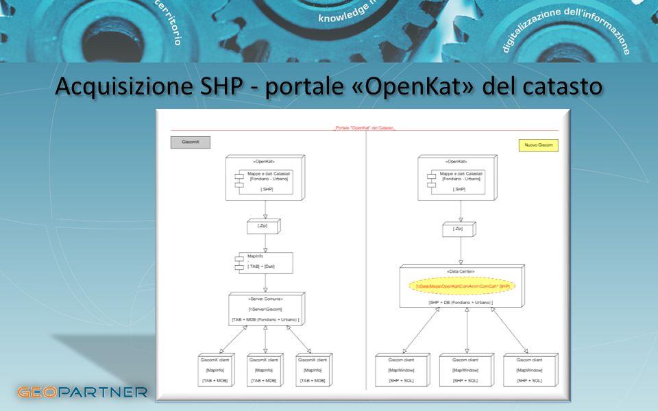 Acquisizione SHP - portale «OpenKat» del catasto