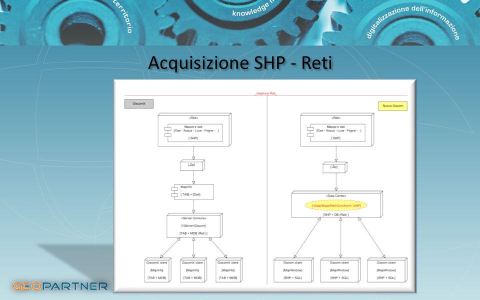 Acquisizione SHP - Reti