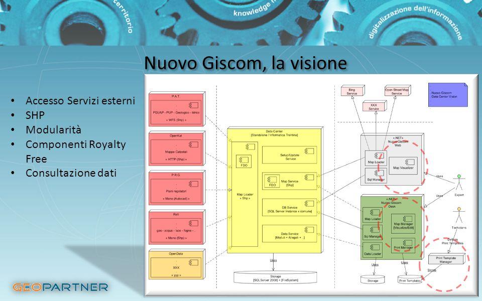 Nuovo Giscom, la visione Accesso Servizi esterni SHP Modularità Componenti Royalty Free Consultazione dati