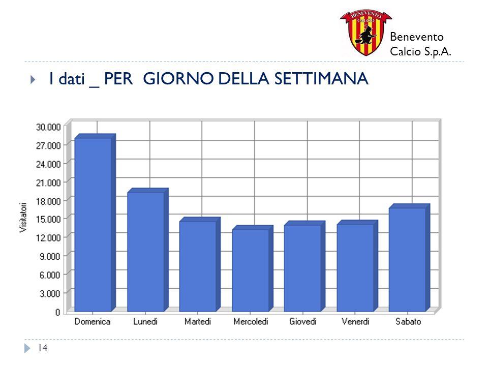 Benevento Calcio S.p.A. I dati _ PER GIORNO DELLA SETTIMANA 14