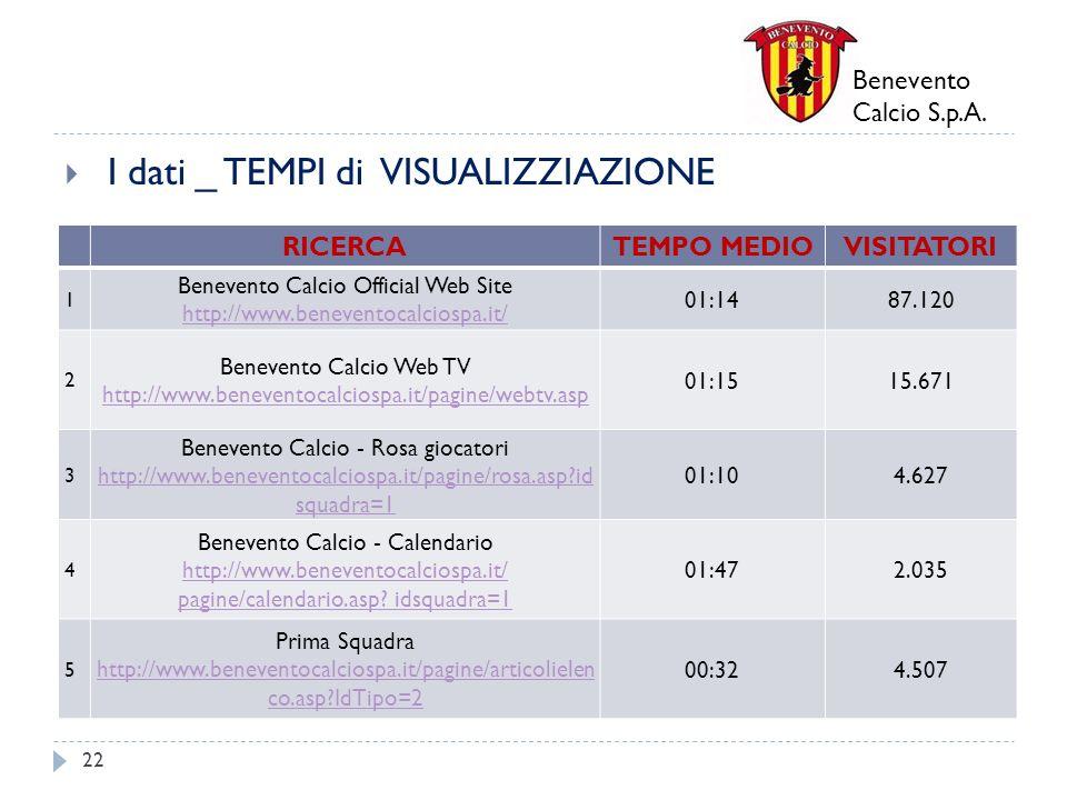 Benevento Calcio S.p.A. I dati _ TEMPI di VISUALIZZIAZIONE 22 RICERCATEMPO MEDIOVISITATORI 1 Benevento Calcio Official Web Site http://www.beneventoca