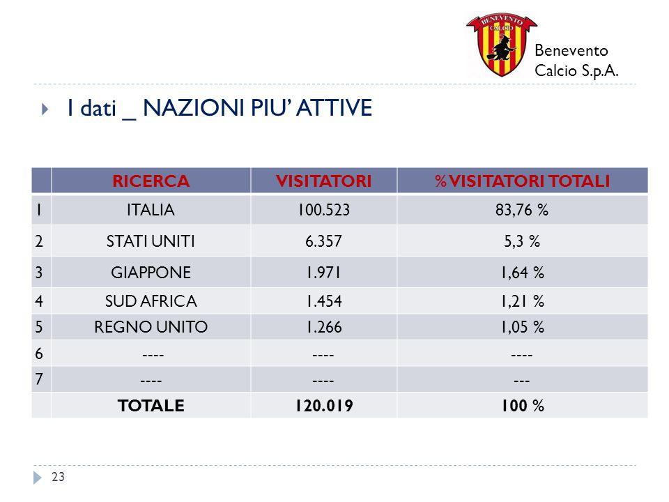 Benevento Calcio S.p.A. I dati _ NAZIONI PIU ATTIVE 23 RICERCAVISITATORI% VISITATORI TOTALI 1ITALIA100.52383,76 % 2STATI UNITI6.3575,3 % 3GIAPPONE1.97