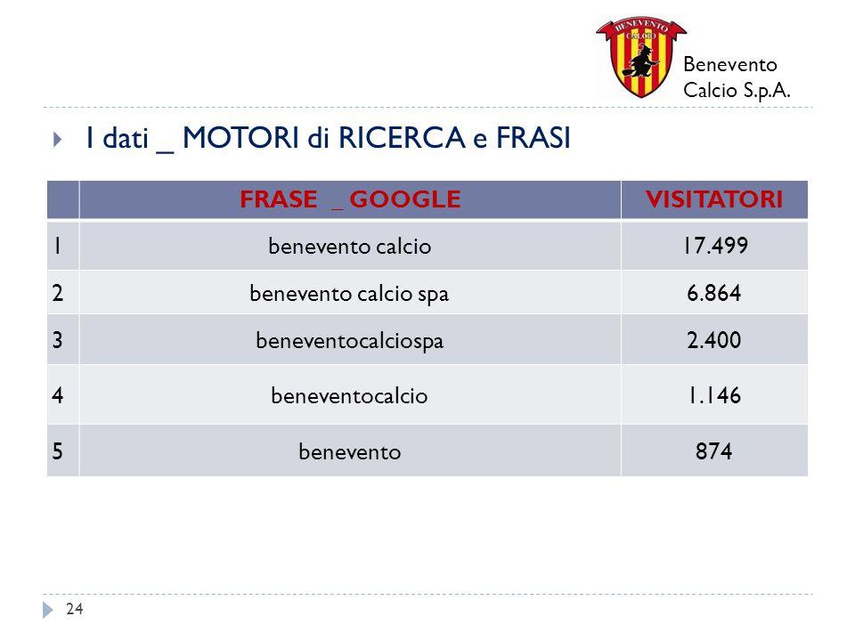 Benevento Calcio S.p.A. I dati _ MOTORI di RICERCA e FRASI 24 FRASE _ GOOGLEVISITATORI 1benevento calcio17.499 2benevento calcio spa6.864 3beneventoca