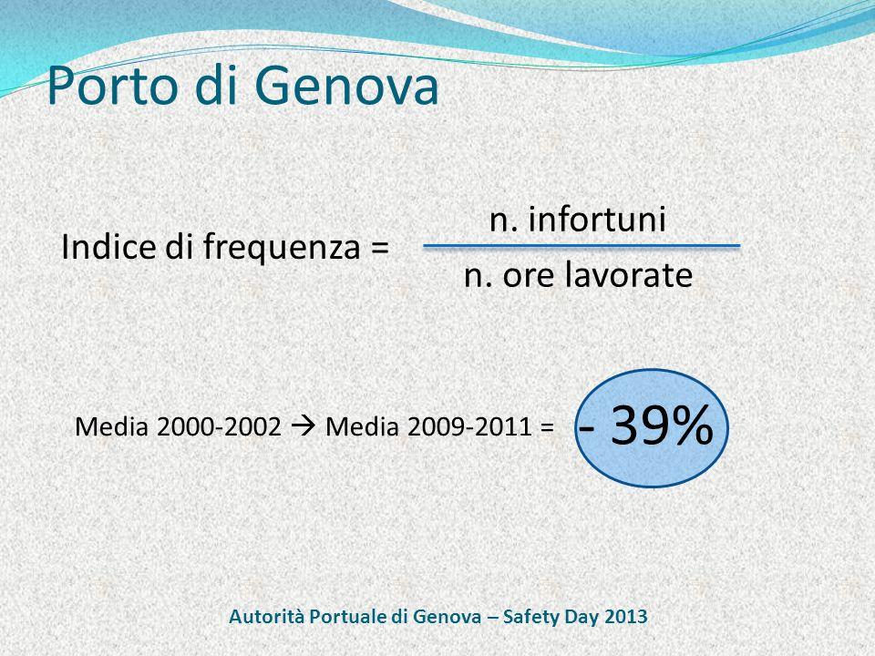 Porto di Genova Indice di frequenza = n. infortuni n.