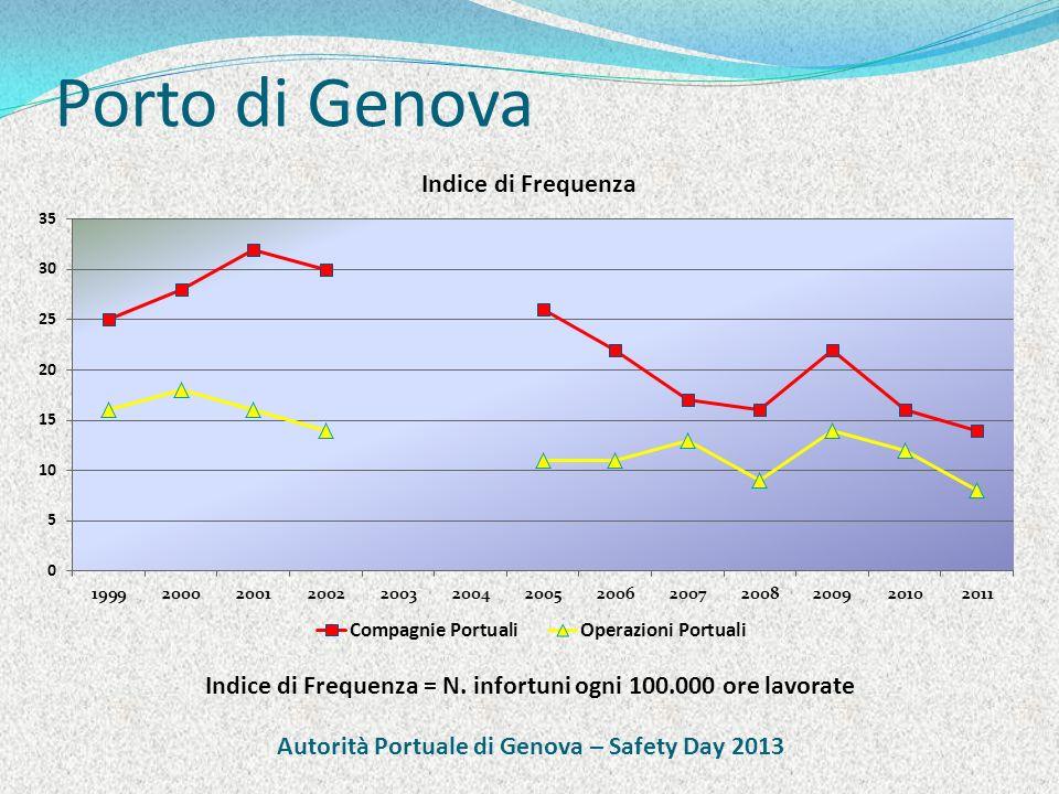 Porto di Genova Indice di Frequenza = N. infortuni ogni 100.000 ore lavorate Autorità Portuale di Genova – Safety Day 2013