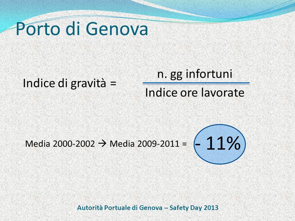 Porto di Genova Indice di gravità = n.