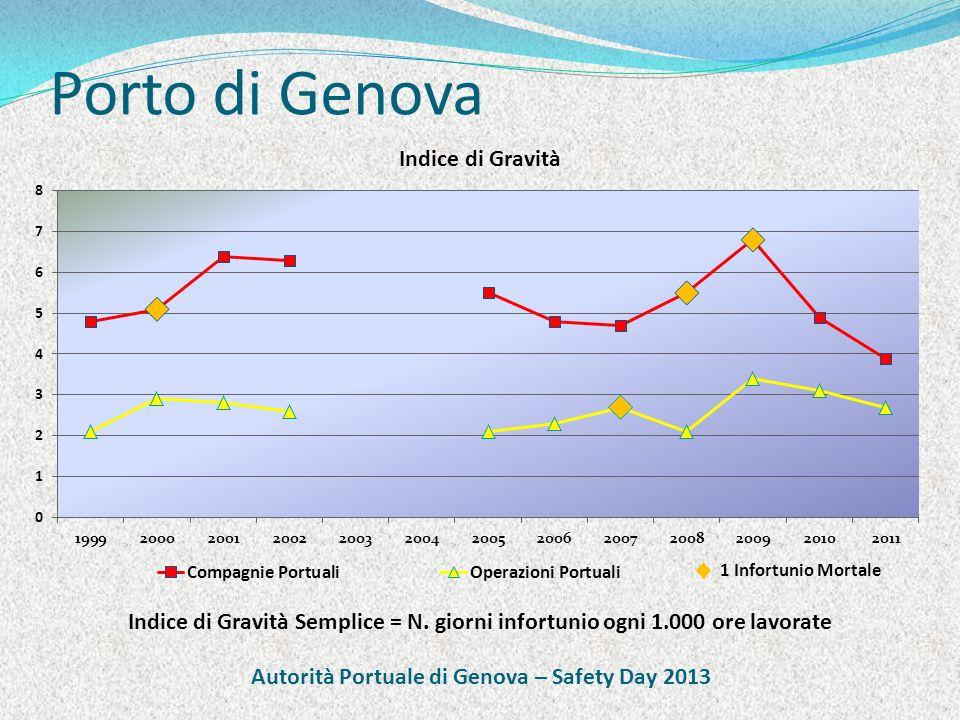 Porto di Genova Indice di Gravità Semplice = N. giorni infortunio ogni 1.000 ore lavorate 1 Infortunio Mortale Autorità Portuale di Genova – Safety Da
