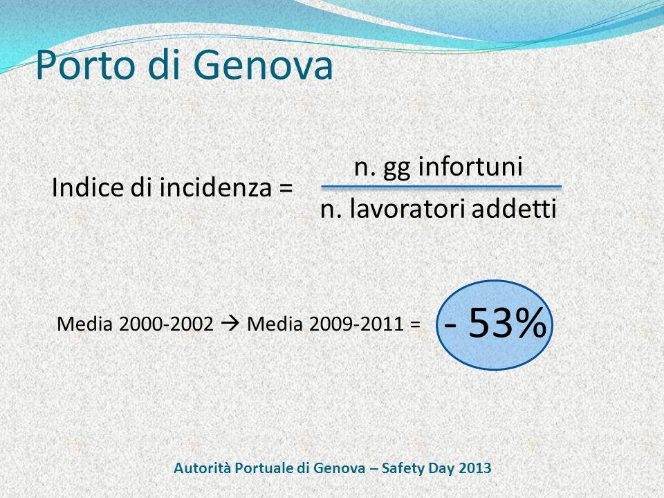 Porto di Genova Indice di incidenza = n. gg infortuni n.