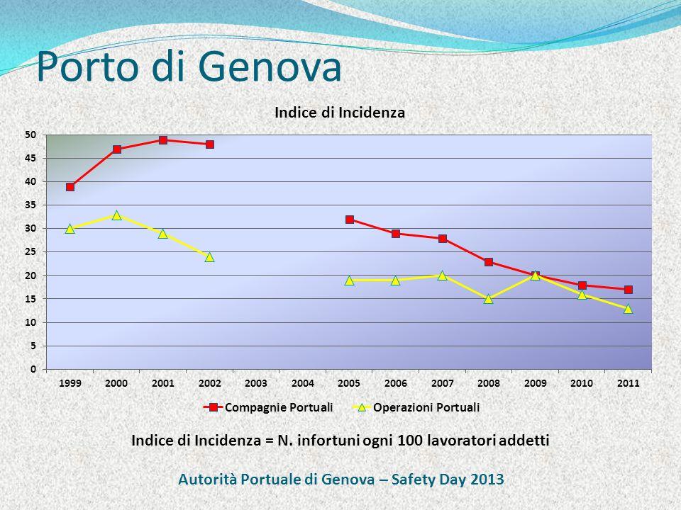Porto di Genova Indice di Incidenza = N. infortuni ogni 100 lavoratori addetti Autorità Portuale di Genova – Safety Day 2013