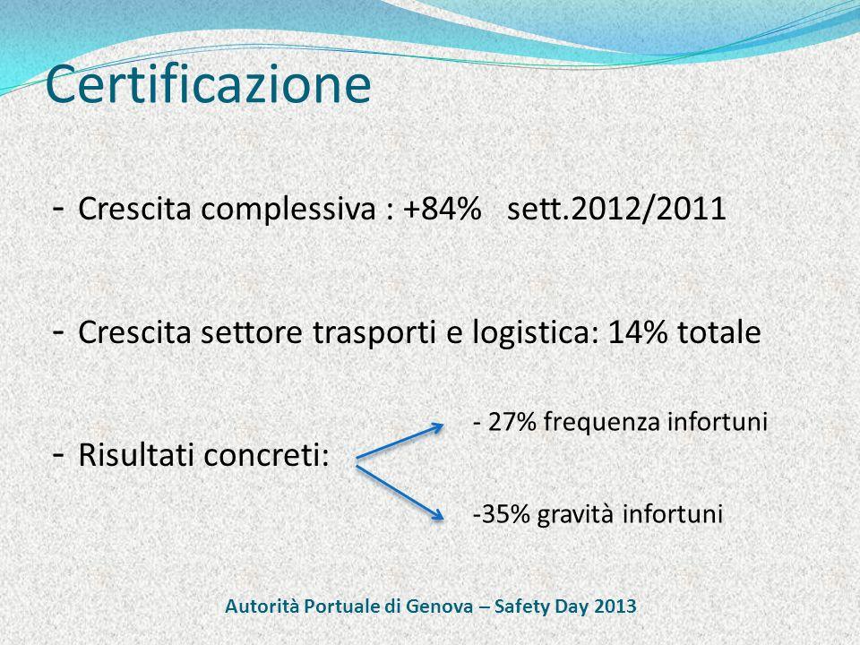 Certificazione - Crescita complessiva : +84% sett.2012/2011 - Crescita settore trasporti e logistica: 14% totale - Risultati concreti: - 27% frequenza