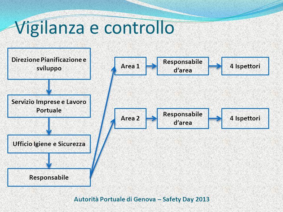 Vigilanza e controllo Direzione Pianificazione e sviluppo Servizio Imprese e Lavoro Portuale Ufficio Igiene e Sicurezza Responsabile Area 1 Responsabi