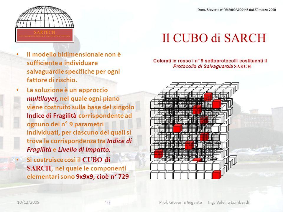 Il CUBO di SARCH Il modello bidimensionale non è sufficiente a individuare salvaguardie specifiche per ogni fattore di rischio. La soluzione è un appr