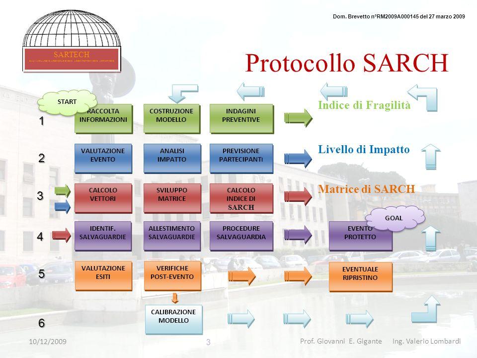 Prof. Giovanni E. Gigante Ing. Valerio Lombardi Protocollo SARCH RACCOLTA INFORMAZIONI RACCOLTA INFORMAZIONI VALUTAZIONE EVENTO VALUTAZIONE EVENTO IND