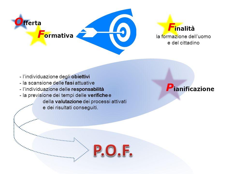 O fferta F ormativa F inalità - lindividuazione degli obiettivi - la scansione delle fasi attuative - lindividuazione delle responsabilità - la previsione dei tempi delle verifiche e della valutazione dei processi attivati e dei risultati conseguiti.