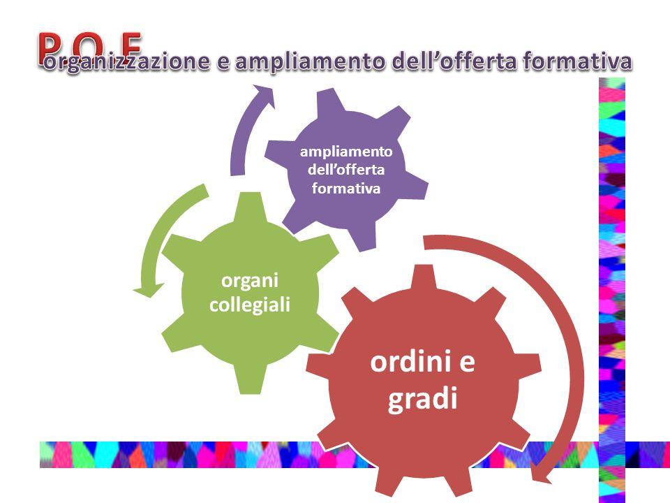 ordini e gradi organi collegiali ampliamento dellofferta formativa