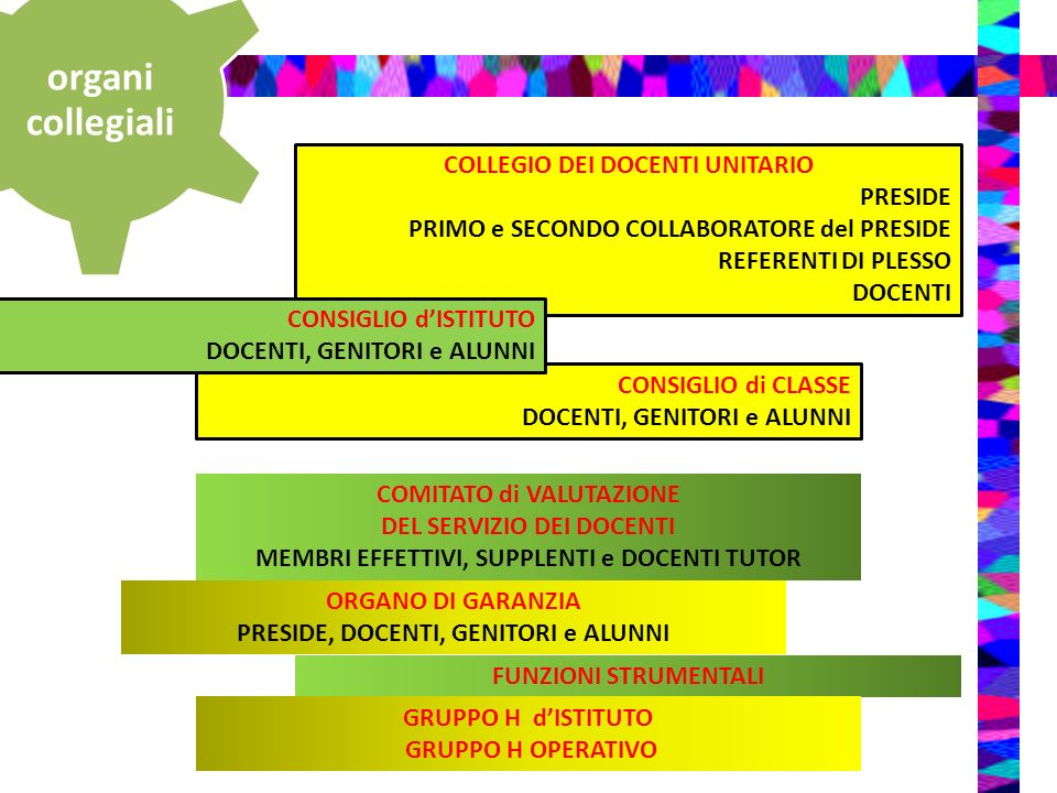 organi collegiali COLLEGIO DEI DOCENTI UNITARIO PRESIDE PRIMO e SECONDO COLLABORATORE del PRESIDE REFERENTI DI PLESSO DOCENTI COMITATO di VALUTAZIONE DEL SERVIZIO DEI DOCENTI MEMBRI EFFETTIVI, SUPPLENTI e DOCENTI TUTOR ORGANO DI GARANZIA PRESIDE, DOCENTI, GENITORI e ALUNNI FUNZIONI STRUMENTALI GRUPPO H dISTITUTO GRUPPO H OPERATIVO CONSIGLIO di CLASSE DOCENTI, GENITORI e ALUNNI CONSIGLIO dISTITUTO DOCENTI, GENITORI e ALUNNI