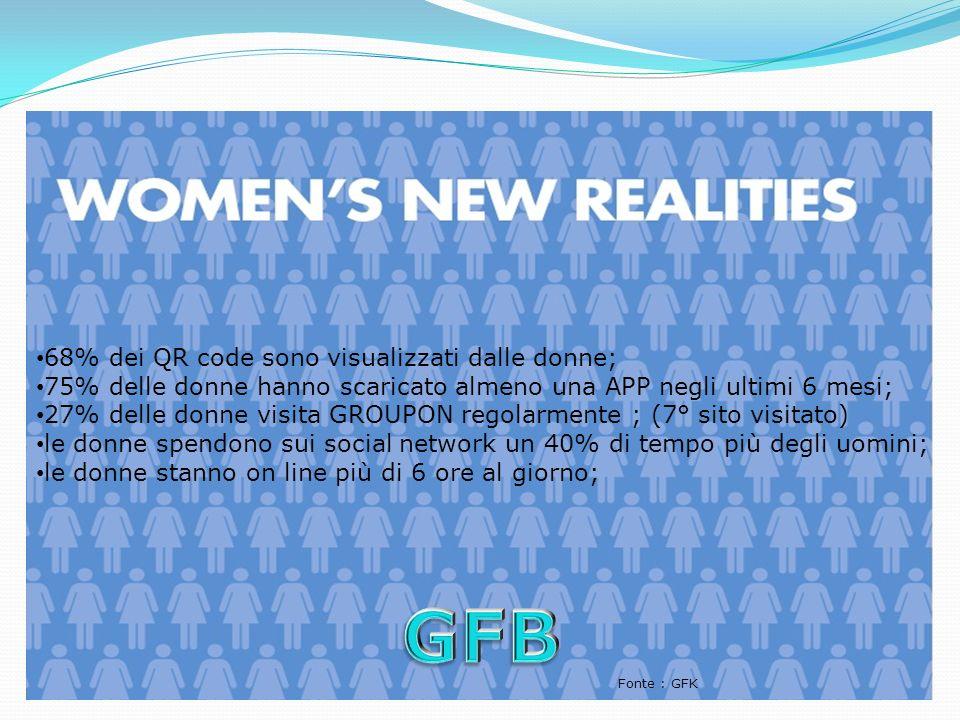 68% dei QR code sono visualizzati dalle donne; 75% delle donne hanno scaricato almeno una APP negli ultimi 6 mesi; 27% delle donne visita GROUPON rego
