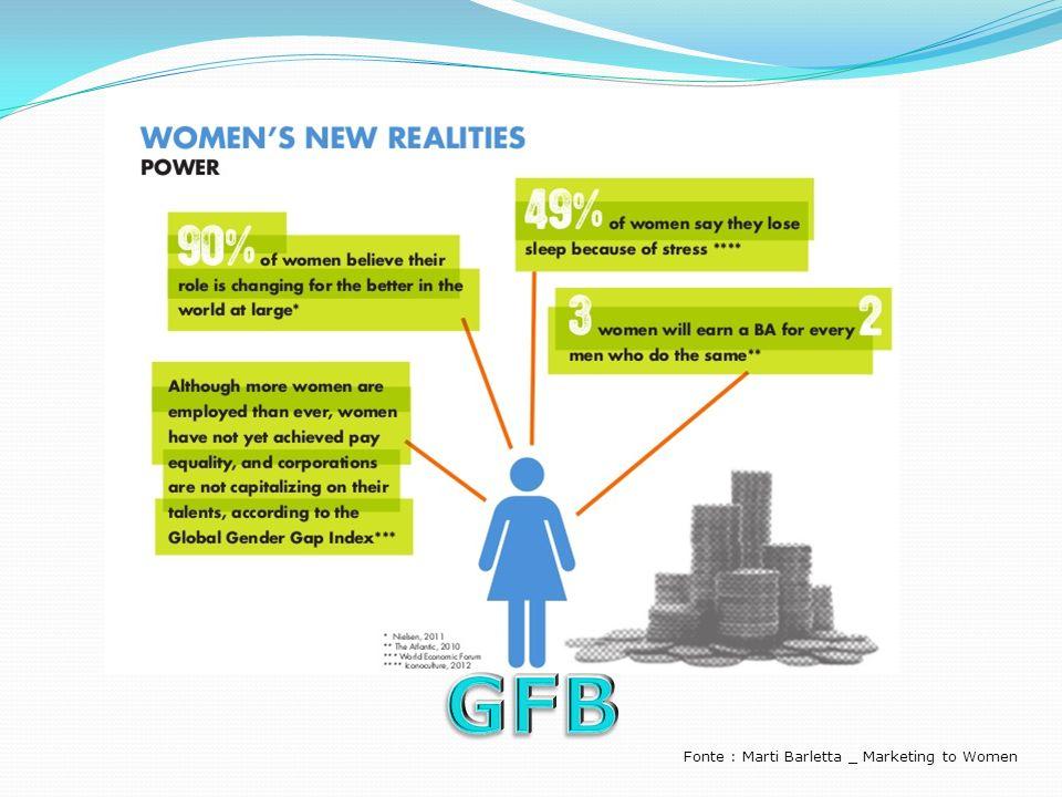 Fonte : Marti Barletta _ Marketing to Women