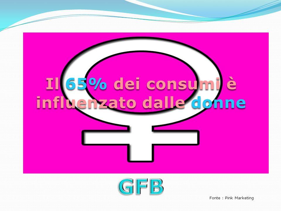 Il 65% dei consumi è influenzato dalle donne Fonte : Pink Marketing